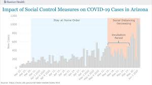 Banner Health warns COVID-19 trend ...