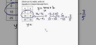 how to write a slope intercept equation