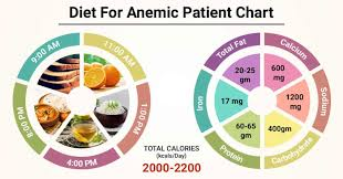 t chart for anemic patient anemic
