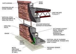 stone veneer reinforced concrete block