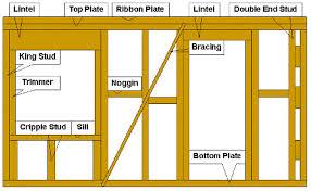 house framing instructions using prefab