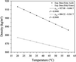 Synthesis of ethyl esters from crude macauba oil (Acrocomia aculeata) for  biodiesel production - ScienceDirect