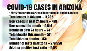 Arizona jumps past 17,000 cases, 800 ...
