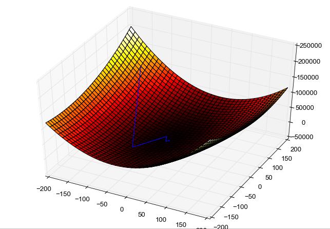 Epoch gradient descent