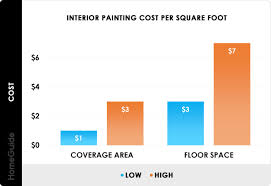 2020 interior painting costs average