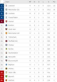 zeal premier league report card week 5