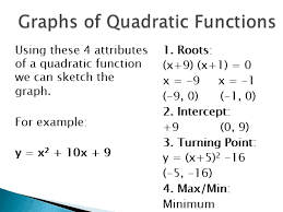 sketching quadratic graphs from an
