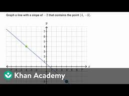 graphing a line given point and slope