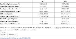 Whole body glucoregulation and tissue-specific glucose uptake in a ...