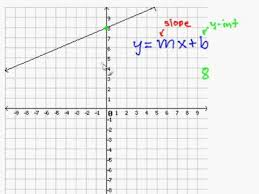 write a slope intercept equation for a
