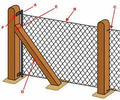 Chain Link Fencing Erecting A Chain Link Fence Diy Doctor