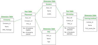 data warehouse table design basar