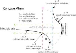 light and geometrical optics mcat review