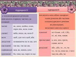 сполучник як частина мови копия