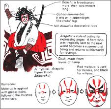 kabuki history themes famous plays