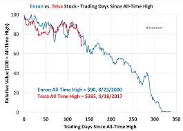 tesla share price history chart - Finna