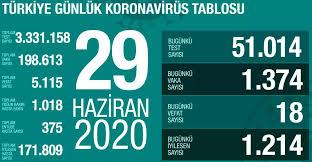 29 Haziran Pazartesi koronavirüs tablosu Türkiye! Koronavirüsten ...