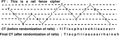 Secure Cryptosystem Using Randomized Rail Fence Cipher For Mobile Devices Springerlink