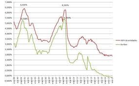 irph vs euribor parativa de los
