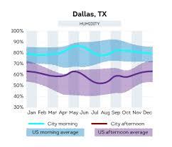 best home warranty in texas top 7 tx