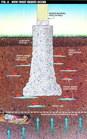 Fence Post Keeps Popping Up Here S How To Stop Frost Heaves Bestlife52