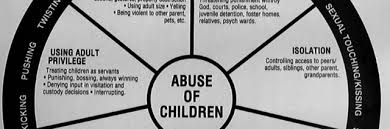 Image result for childhood trauma causes