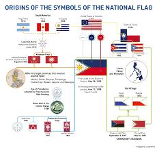 symbols of our national flag