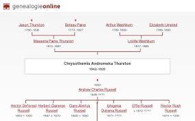 Chrysothemis Andromeka Thurston (1842-1920) » The Forgotten Ones »  Genealogie Online