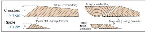 coal core sedimentary structures