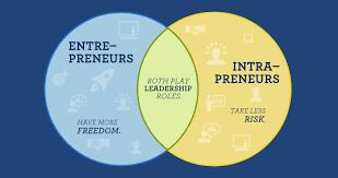 entrepreneur vs intrapreneur king university online