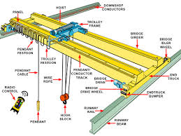overhead crane safety inspection