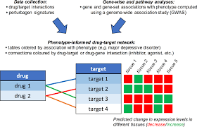 using genetic target networks to