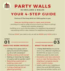 Party Wall Surveyor London Se Commercial Residential