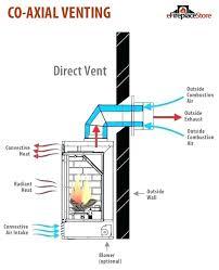 gas logs diagram wiring diagram
