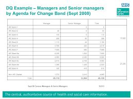 Data Quality; Data Standards & Information Context – Nick Armitage, NHS  Information Centre. - ppt download