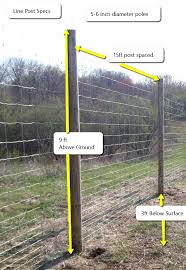 The Best Deer Fence To Keep Deer Out Profence Llc Livestock Fence Deer Fence Diy Garden Fence