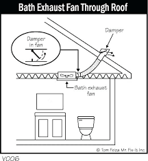 install roof vent for bathroom fan