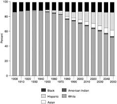 racial and ethnic demographic trends