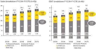 global cosmetics market worth 181