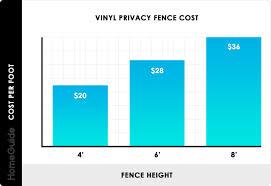 2020 Vinyl Fence Costs Pvc Installation Per Foot Prices Estimator