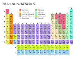 periodic table of elements authorstream