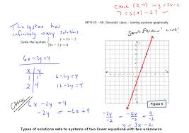 can a system of linear equations have