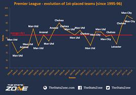 premier league glory
