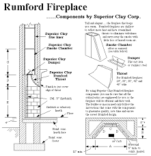 fireplace construction details and