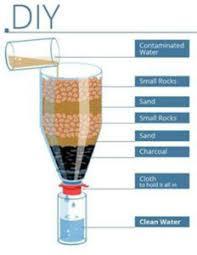 diy water filtration system basics