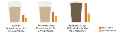 budweiser select 55 light on calories