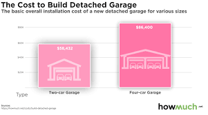 cost to build a detached garage