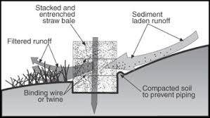 Controlling Runoff And Erosion At Urban Construction Sites Mu Extension