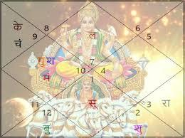 Mesha Sankranti 2020 : Sun Transit In Aries Mesha Sankranti Know ...