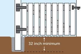 How Deep To Dig Fence Post Holes Kingcats Fence Com